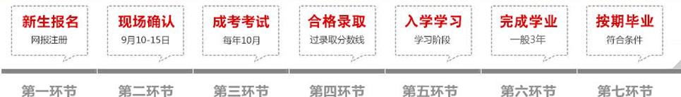 湖南现代物流职业技术学院成教报名流程